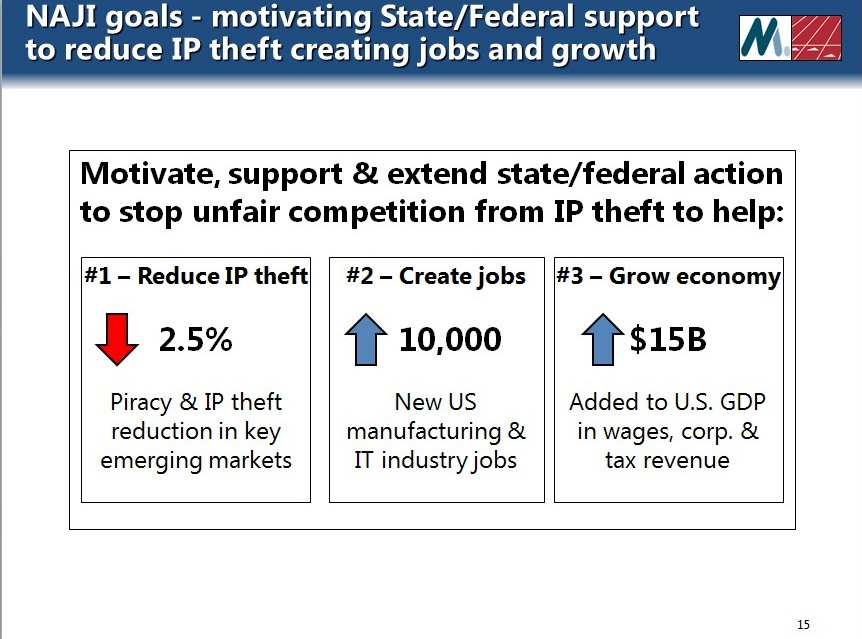 State and federal support is needed to crack down on IP theft to help grow jobs and the economy