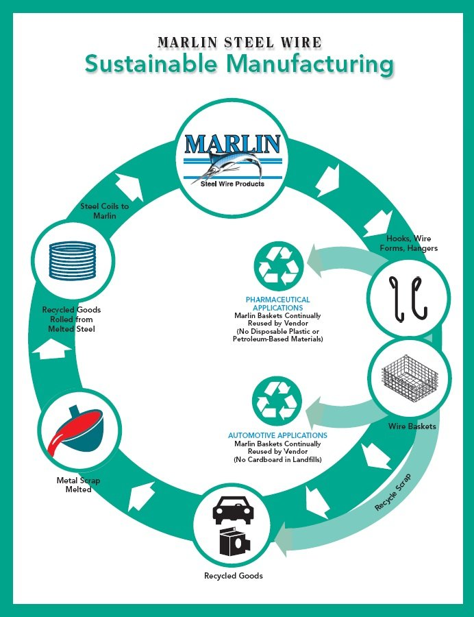 Marlin Steel Sustainable Manufacturing